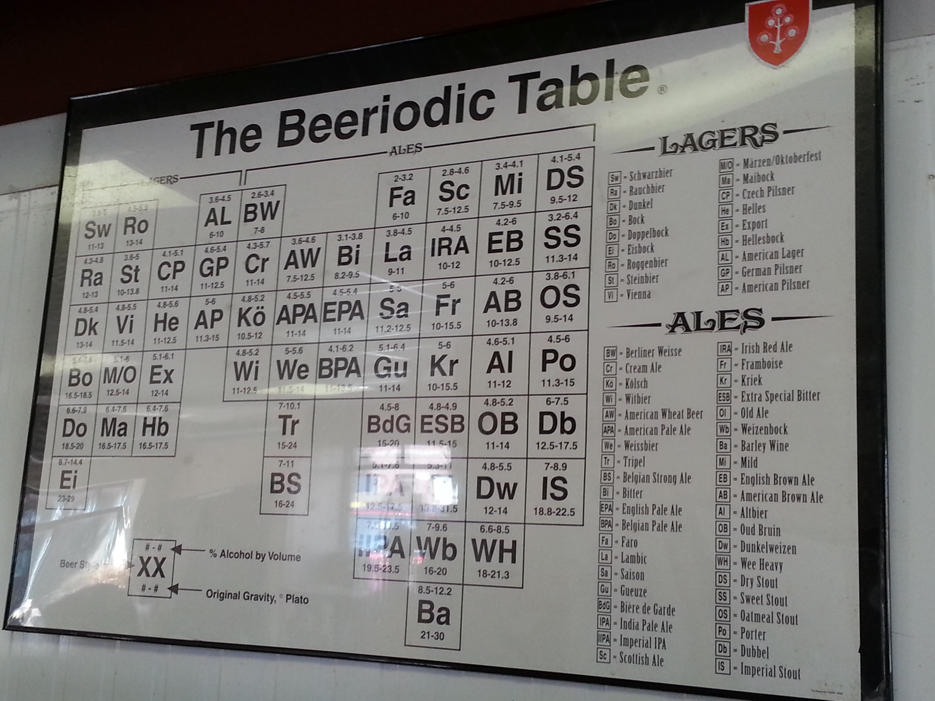 The Beeriodic Table of Elements | Urban Beer Nerd